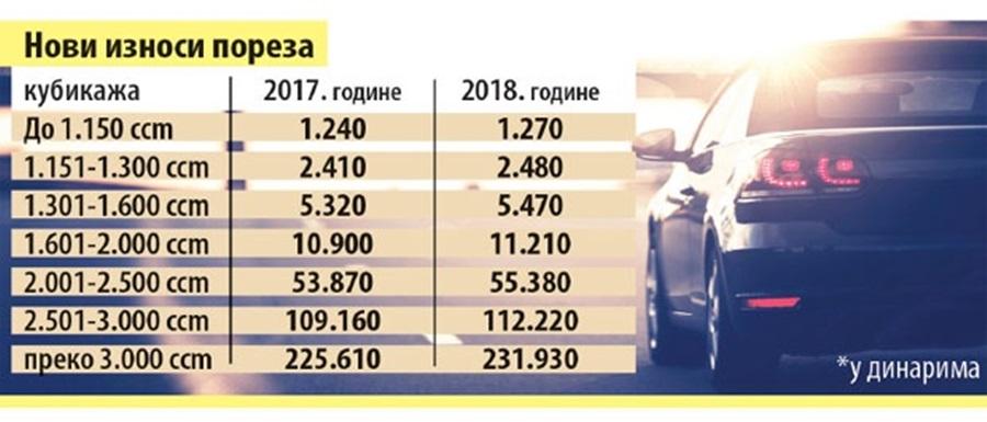 Намети за возила расту по кубикажи